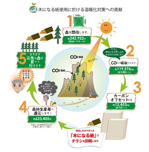 木になる紙使用に於ける温暖化対策への貢献
