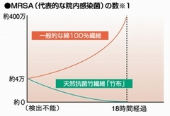 MRSA(代表的な院内感染菌)の数