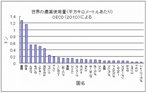 日本の農薬使用量