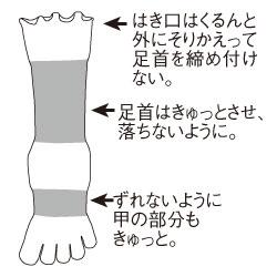 5本指ソックス図